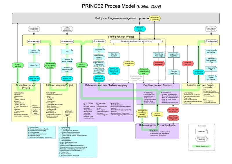 PRINCE 2 model